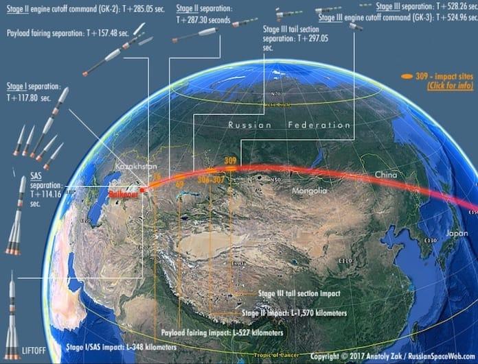 Северо-восточная траектория с Байконура