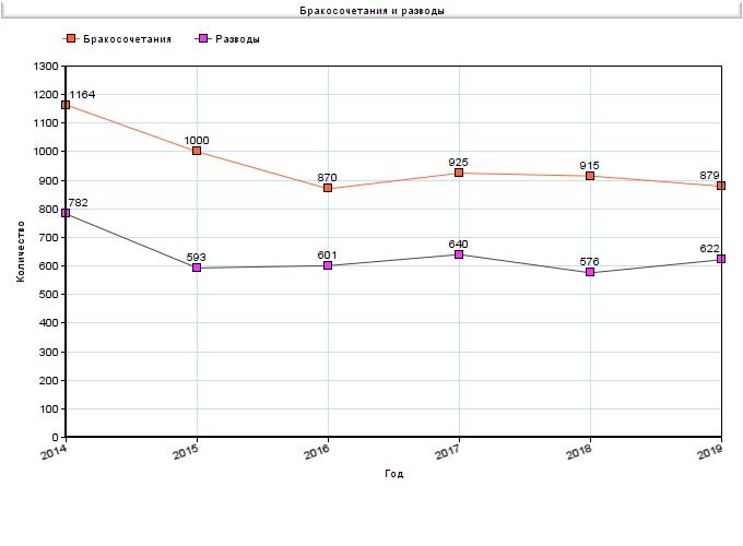 Бракосочетания и разводы в Белово за 2014-2019 годы, Статистика ЗАГС