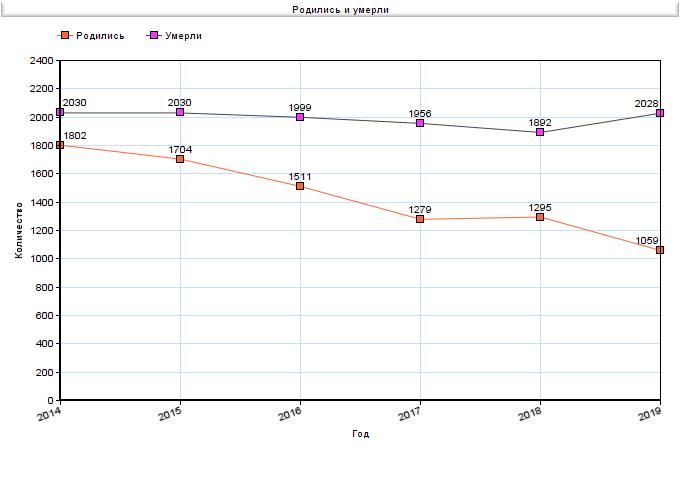 Рождения и смертность в Белово за 2014-2019 годы, Статистика ЗАГС
