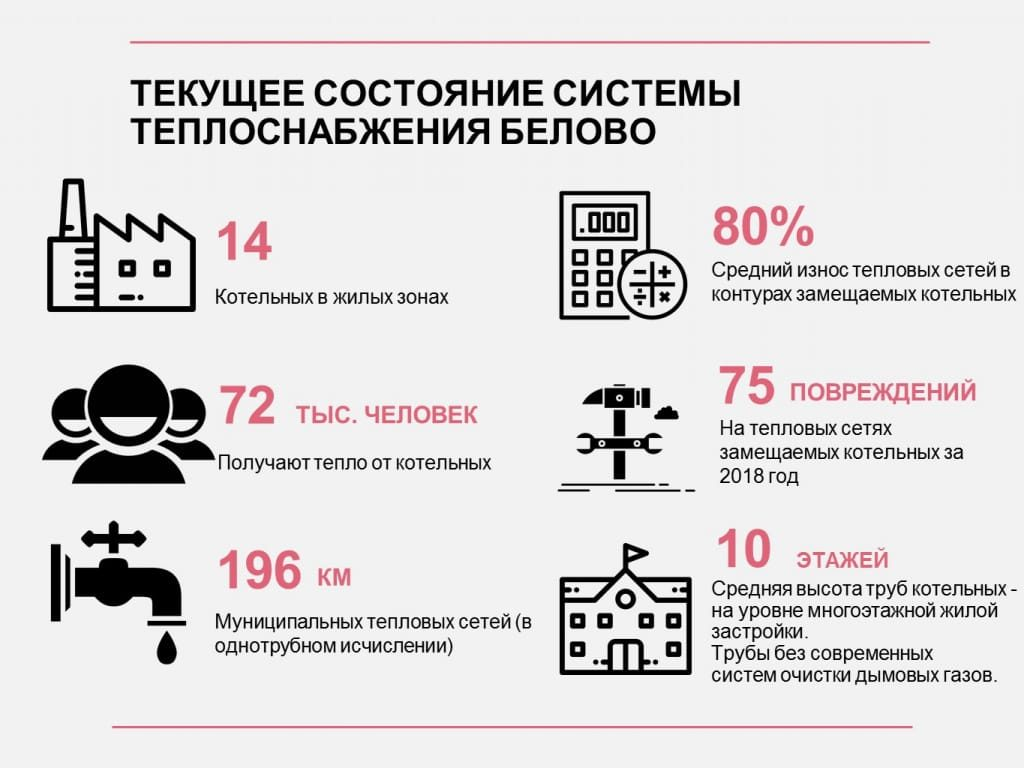 Текущее состояние системы теплоснабжения г. Белово